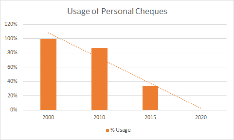 how to make a personal cheque