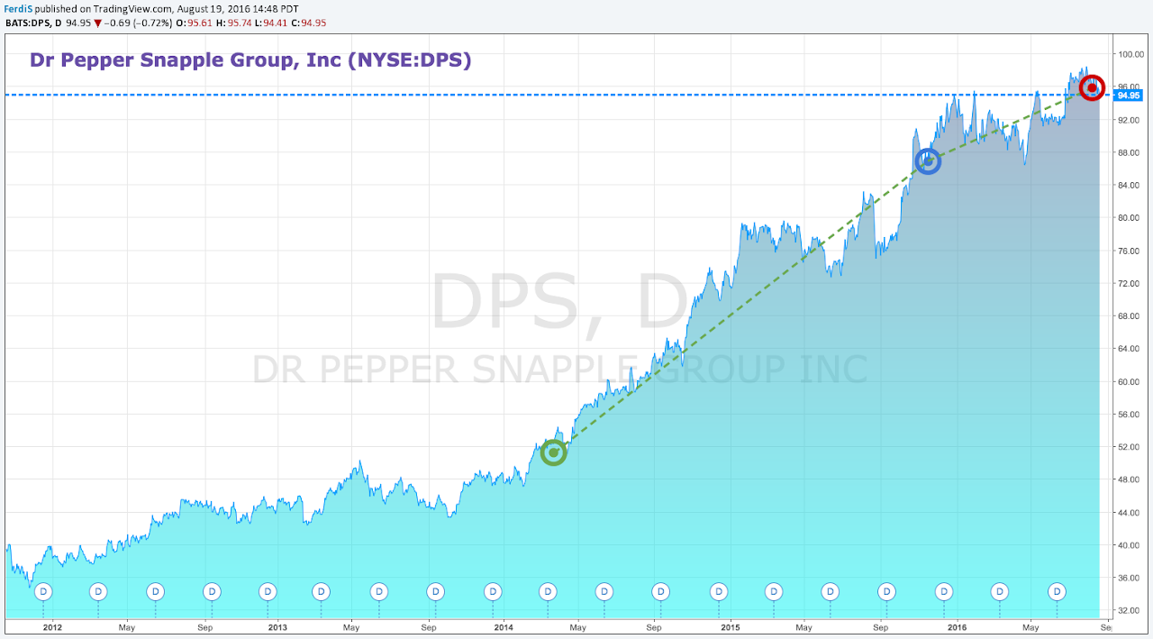 Dps stock options