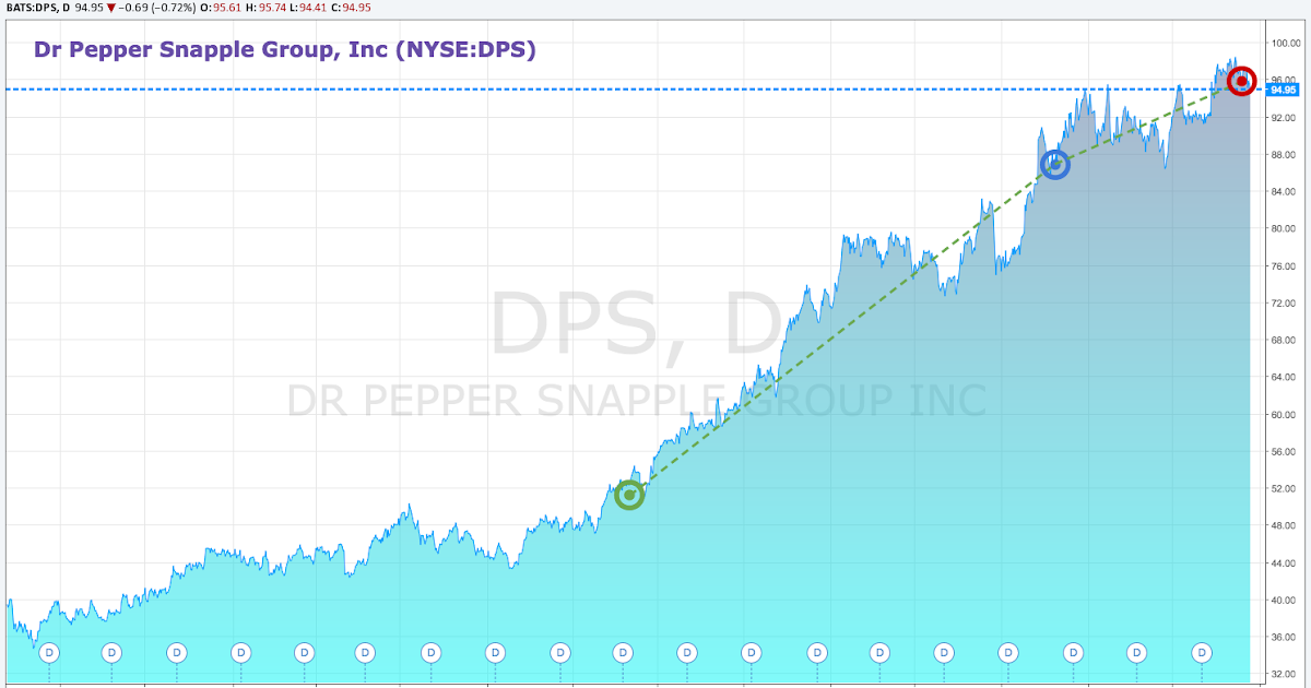 Dps stock options