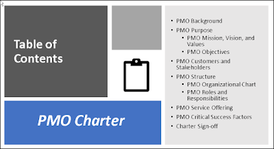 PMO Charter Table contents