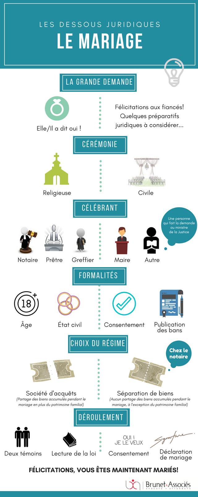 Droits juridiques mariage lois