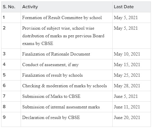 CBSE Class X Result 2021: Schedule