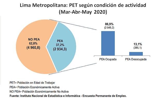 Población en edad para trabajar en Lima Metropolitana