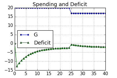 Chart: Government Spending and Deficit