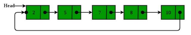 Circular Linked List And Algorithm(Data structure)