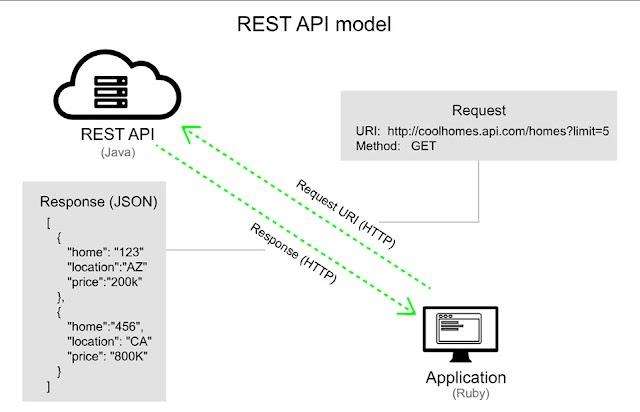 Tìm hiểu PHP REST API – file_get_contents()