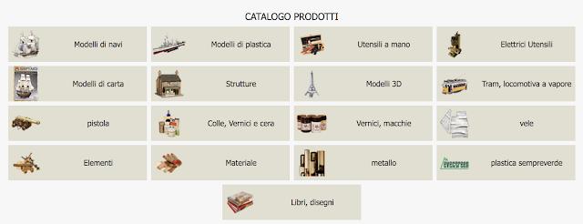 Le categorie prodotto del sito web di modellismo russo