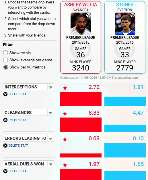 Williams vs Stones, Squawka