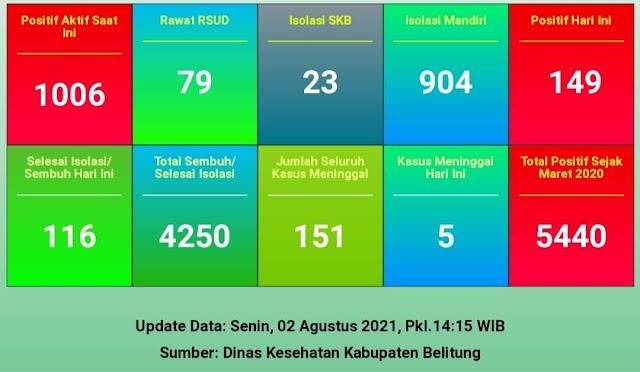[ UPDATE ] CORONA BELITUNG SENIN, 02 AGUSTUS 2021 :  BERTAMBAH 149 KASUS, 5 PASIEN MENINGGAL DUNIA