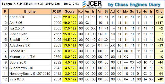 JCER (Jurek Chess Engines Rating) tournaments - Page 20 2019.12.01.LeagueA-5.JCER.ed29scid.html