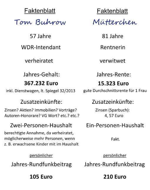 Rundfunkbeitrag, Tom Buhrow, Intendant, WDR, Rundfunkgebühr, öffentlich-rechtliche Sender, ARD, ZDF, unsozial, ungerecht finanziert, Witwe, Witwer, Satire