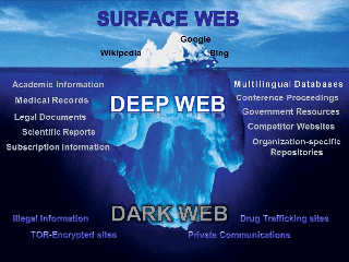 dark web-deep web-surface web