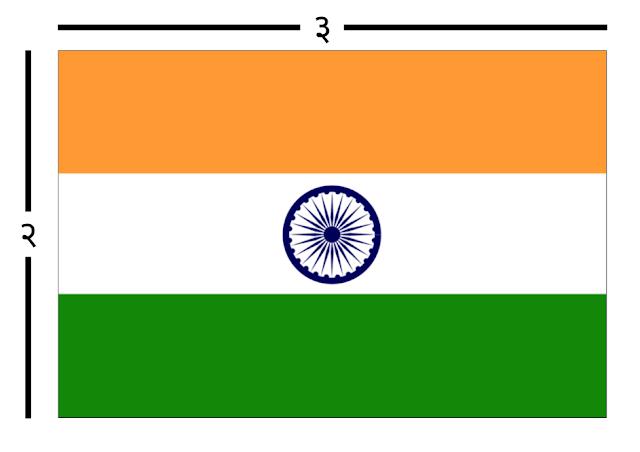 India बाबत काही Interesting Facts जे तुम्हाला क्वचितच माहीत असतील..    interesting facts