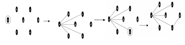 Breadth First Search | Graph Traversals | DAA