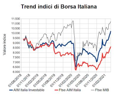 Trend indici di Borsa Italiana al 1° aprile 2021