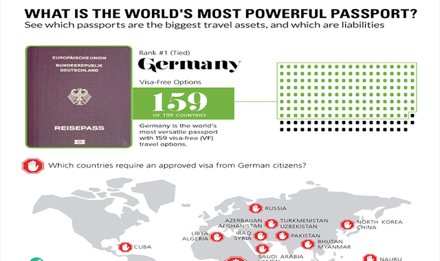 What is the Most Mighty Passport in the World? #infographic