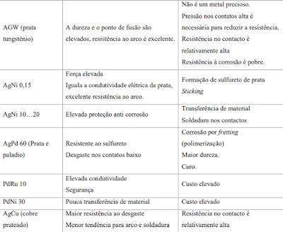 tabela de Vantagens e Desvantagens das ligas metálicas nos contatos de relés