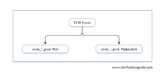 UVM TLM Ports