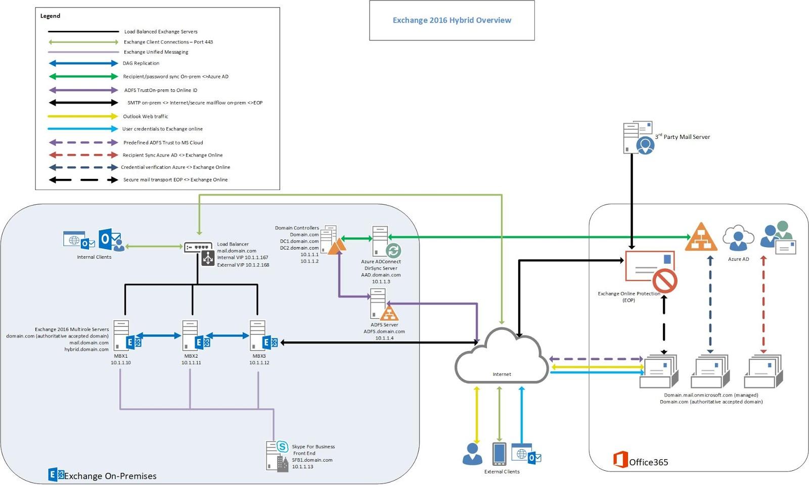 Exchange 2016 Planning Diagram Hybrid
