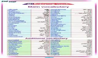 اقوى مذكرة لغة انجليزية للصف الثانى الثانوى الترم الاول 2021 كاملة اعداد مستر محمد فوزي