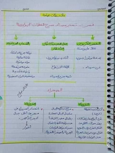 مراجعة جيولوجيا للصف الثالث الثانوي  أ/ خالد صلاح 7