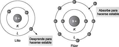 estabilidad de los átomos