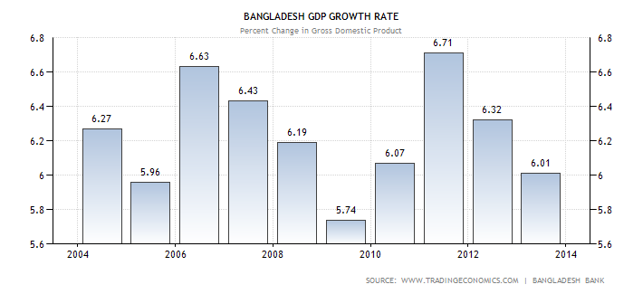 the economy of bangladesh Since its independence in 1971, bangladesh has achieved a tremendous growth rate in its industrial production the economy comprises of a number of small and medium enterprises that make up for 25% of the nation's gross domestic product (gdp.
