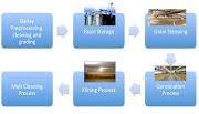 Apprenez le complète processus de maltage par le célèbre Jean-Louis Dourcy