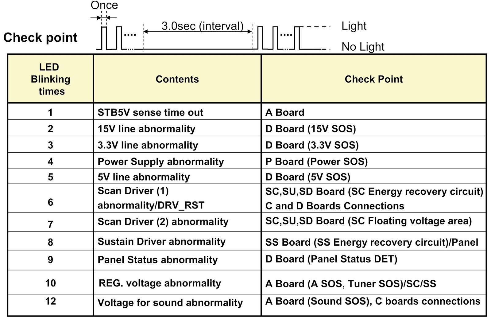 Panasonic Tv Wont Turn On Red Light Blinks 7 Times ...