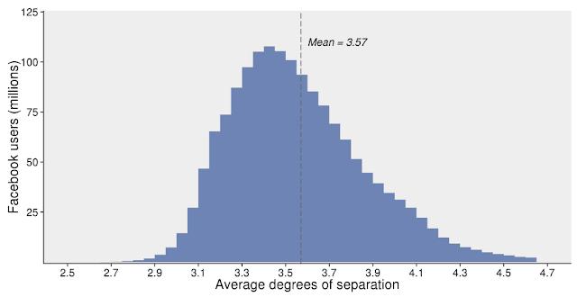 grado-separacion-promedio