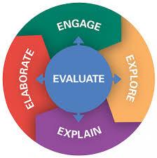 , Model Pembelajaran Inkuiri 5e, Carles Pen, Carles Pen