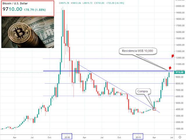 Precio Bitcoin Hoy