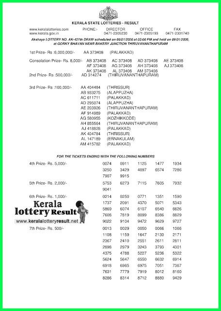 Kerala Lottery Result 08-01-2020 Akshaya AK-427 (keralalotteryresult.net)-