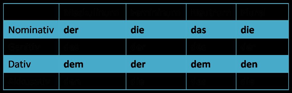 Komplett czyli niemiecki dla opornych: Przyimki z celownikiem (Dativ) oraz  HS94