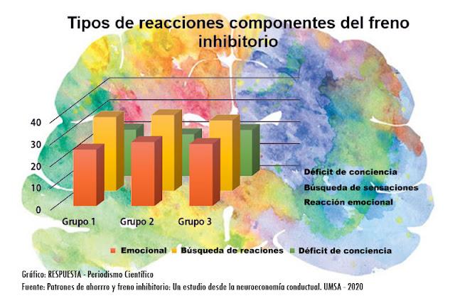 Tipos de reacciones componentes del freno inhibitorio - Neuroeconomía