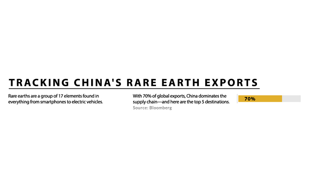 Rare earth metals in China