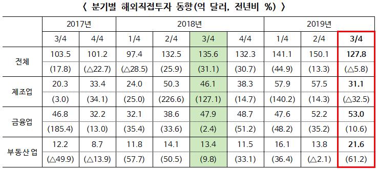 2019년 3/4분기 해외직접투자 127.8억 달러 전년동기대비 5.8% 감소