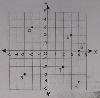 soal matematika kelas 8 semester 2 koordinat kartesius