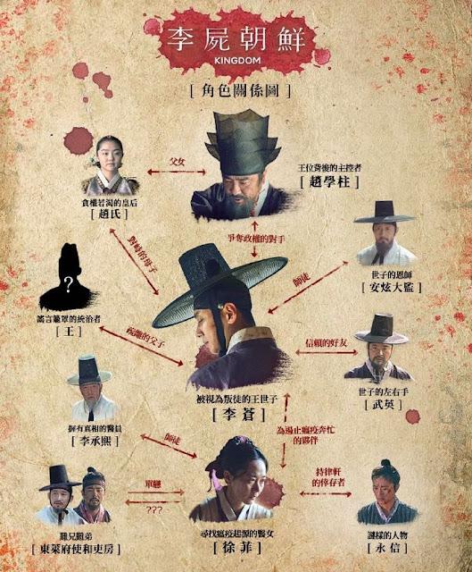 韓劇-李屍朝鮮-Kingdom-線上看