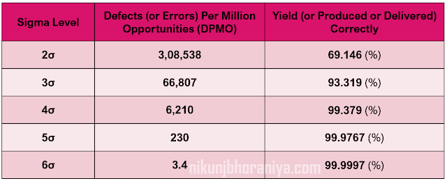 Sigma_Level vs DPMO vs Yield%