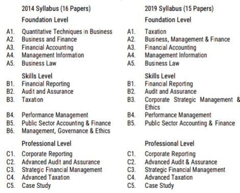 A Review Of Rules And Regulations In The New ICAN Syllabus 2019