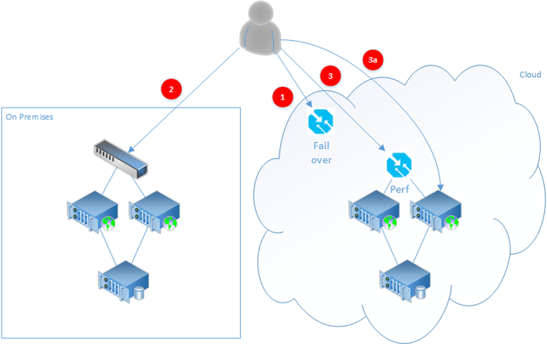 high availability azure