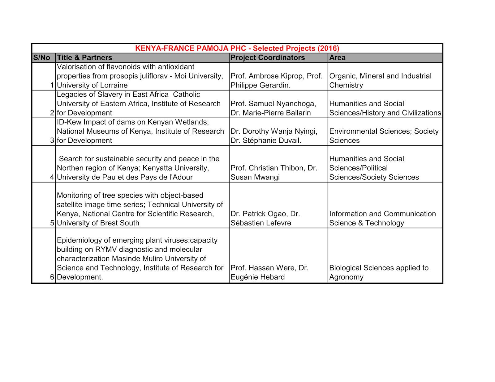 political science research topics list