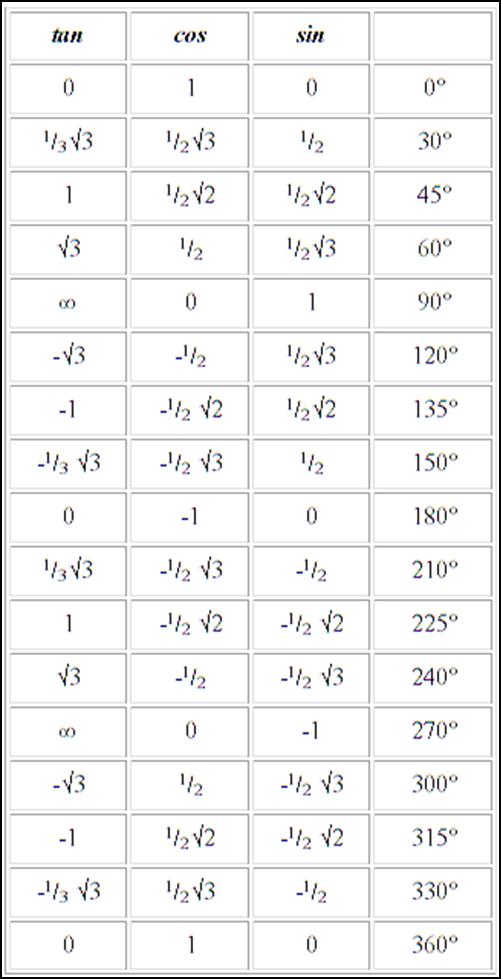 Sudut Istimewa Trigonometri Ambil Yang Bermanfaat Buang Yang Tidak Berguna