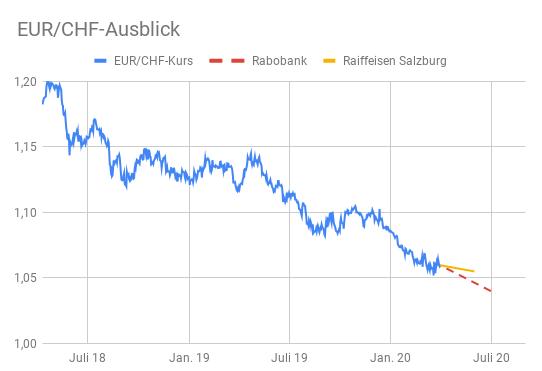 Linienchart EUR/CHF-Kurs mit Schweizer Franken Prognosen bis Mitte 2020