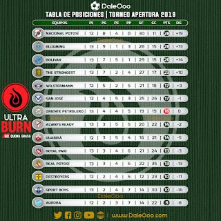Tabla de Posiciones del Torneo Apertura 2019 de la División Profesional - Oriente Petrolero - DaleOoo