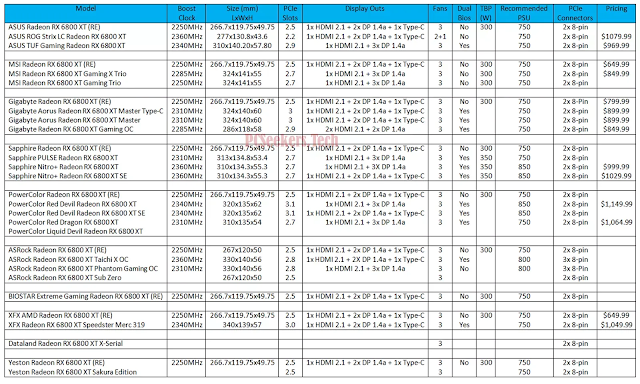 List-of-AMD-Radeon-RX-6800-XT-AIB-Custom-Graphics-Cards-With-Specifications-Pricing