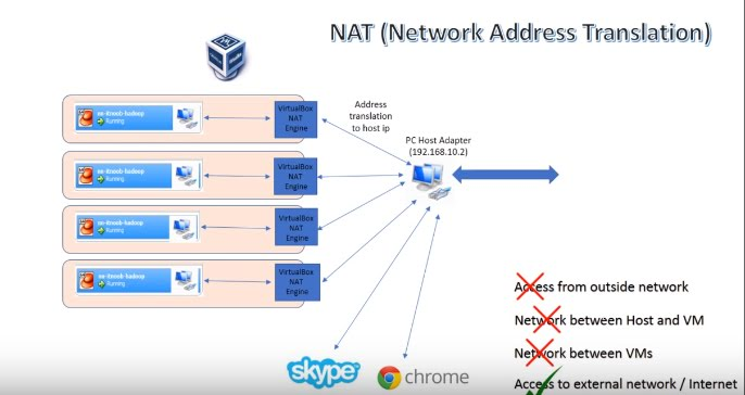 Using Netdiscover to find Internal IP and MAC addresses