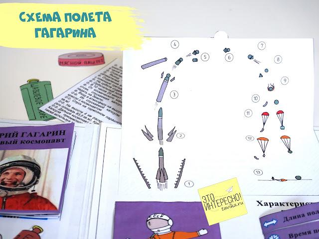 Схема полета Гагарина в лэпбуке