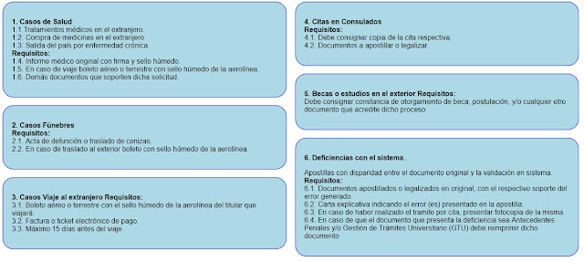 Casos especiales: La nueva opción para apostillar tus documentos sin cita